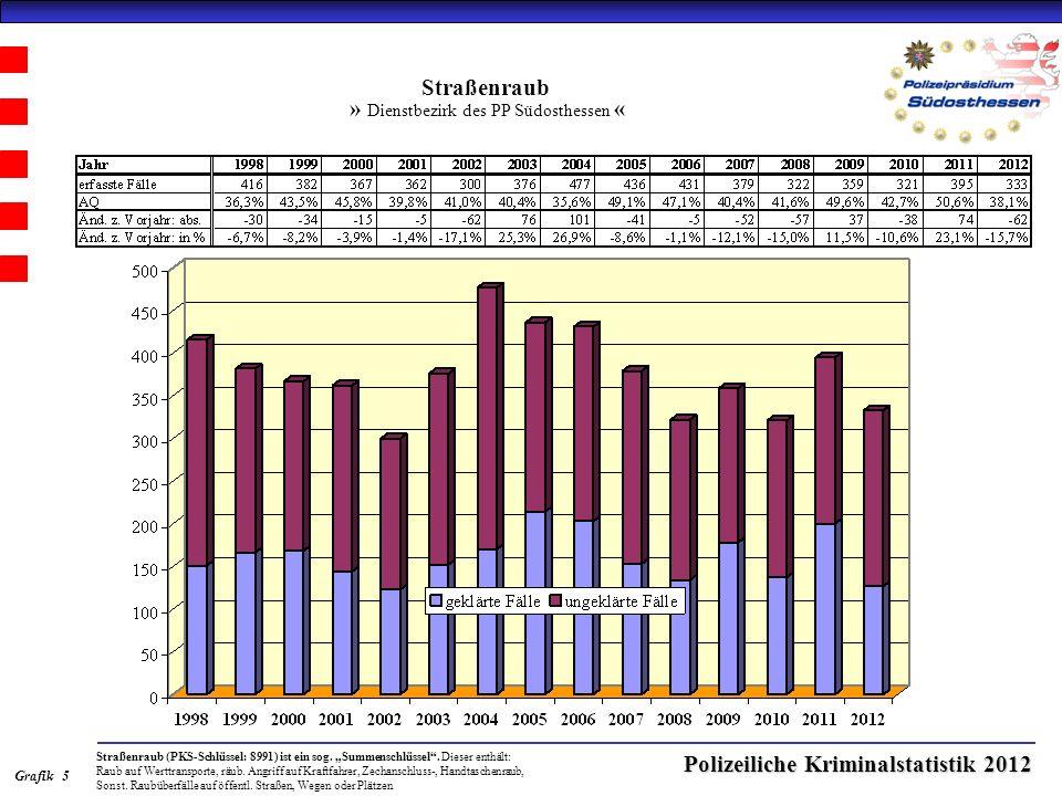 Polizeiliche Kriminalstatistik 2012 Straßenraub » Dienstbezirk des PP Südosthessen « Straßenraub (PKS-Schlüssel: 8991) ist ein sog.