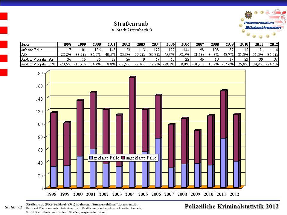 Polizeiliche Kriminalstatistik 2012 Straßenraub » Stadt Offenbach « Straßenraub (PKS-Schlüssel: 8991) ist ein sog.