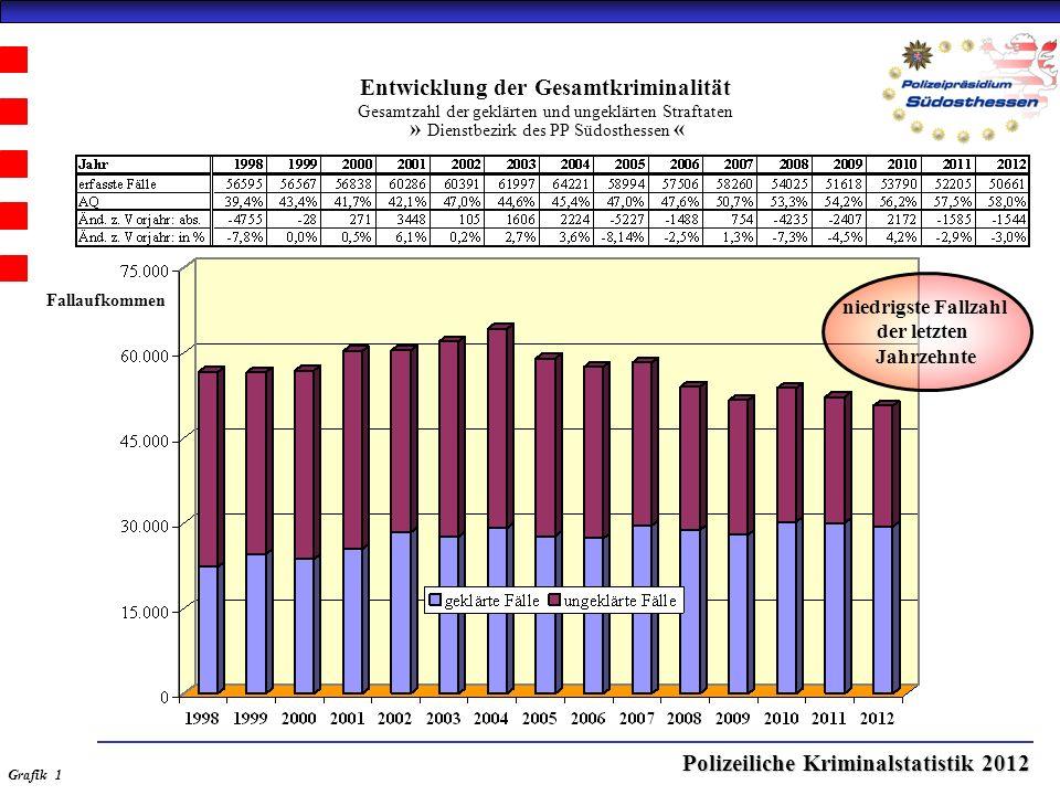 Polizeiliche Kriminalstatistik 2012 Entwicklung der Aufklärungsquote (AQ) » Dienstbezirk des PP Südosthessen « Grafik 2 historisch höchste Aufklärungsquote