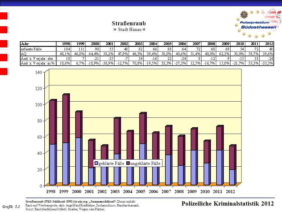 Polizeiliche Kriminalstatistik 2012 Straßenraub » Stadt Hanau « Straßenraub (PKS-Schlüssel: 8991) ist ein sog.