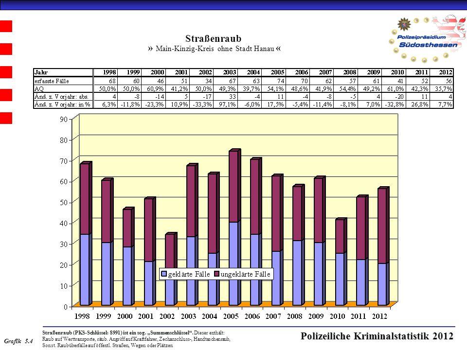 Polizeiliche Kriminalstatistik 2012 Straßenraub » Main-Kinzig-Kreis ohne Stadt Hanau « Straßenraub (PKS-Schlüssel: 8991) ist ein sog.