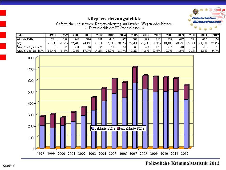 Polizeiliche Kriminalstatistik 2012 Körperverletzungsdelikte - Gefährliche und schwere Körperverletzung auf Straßen, Wegen oder Plätzen - » Dienstbezirk des PP Südosthessen « Grafik 6