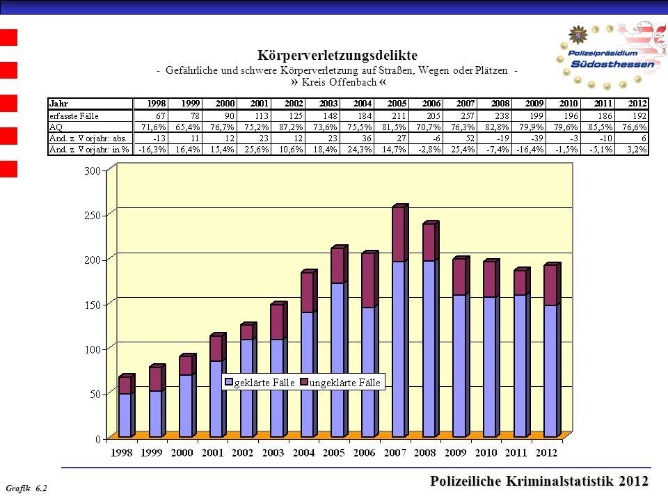 Polizeiliche Kriminalstatistik 2012 Körperverletzungsdelikte - Gefährliche und schwere Körperverletzung auf Straßen, Wegen oder Plätzen - » Kreis Offenbach « Grafik 6.2