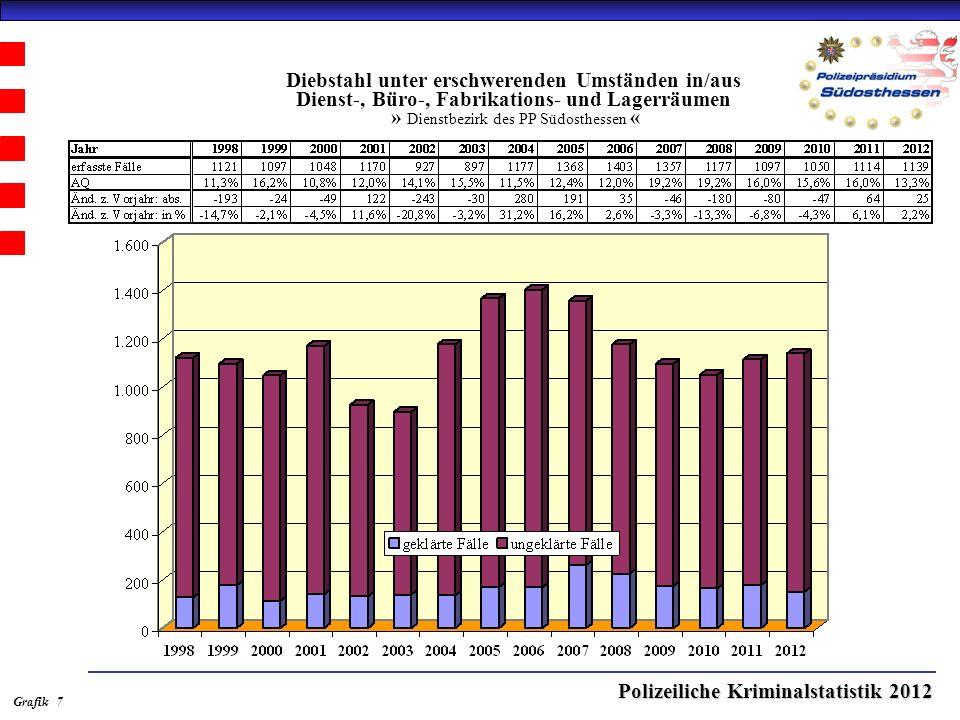 Polizeiliche Kriminalstatistik 2012 Diebstahl unter erschwerenden Umständen in/aus Dienst-, Büro-, Fabrikations- und Lagerräumen » Dienstbezirk des PP Südosthessen « Grafik 7