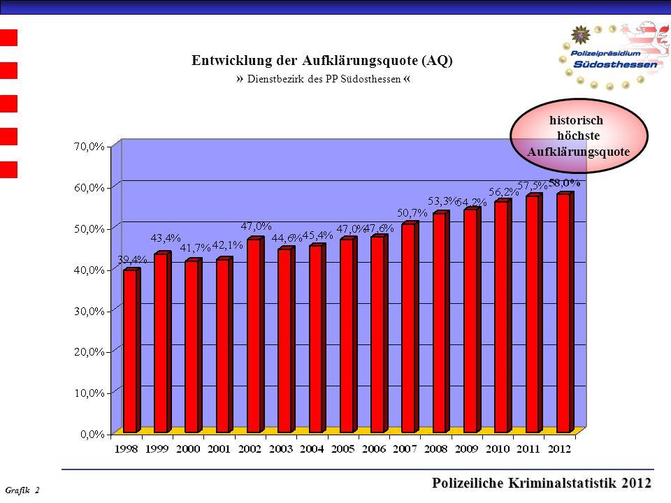 Polizeiliche Kriminalstatistik 2012 Entwicklung der Gesamtkriminalität Gesamtzahl der geklärten und ungeklärten Straftaten » Stadt Offenbach « Grafik 1.1 Fallaufkommen