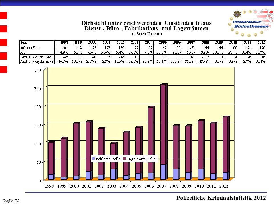 Polizeiliche Kriminalstatistik 2012 Diebstahl unter erschwerenden Umständen in/aus Dienst-, Büro-, Fabrikations- und Lagerräumen » Stadt Hanau « Grafik 7.3
