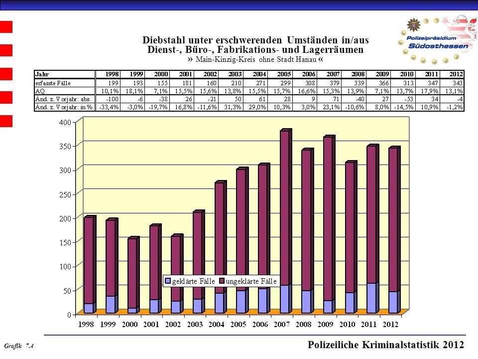 Polizeiliche Kriminalstatistik 2012 Diebstahl unter erschwerenden Umständen in/aus Dienst-, Büro-, Fabrikations- und Lagerräumen » Main-Kinzig-Kreis ohne Stadt Hanau « Grafik 7.4
