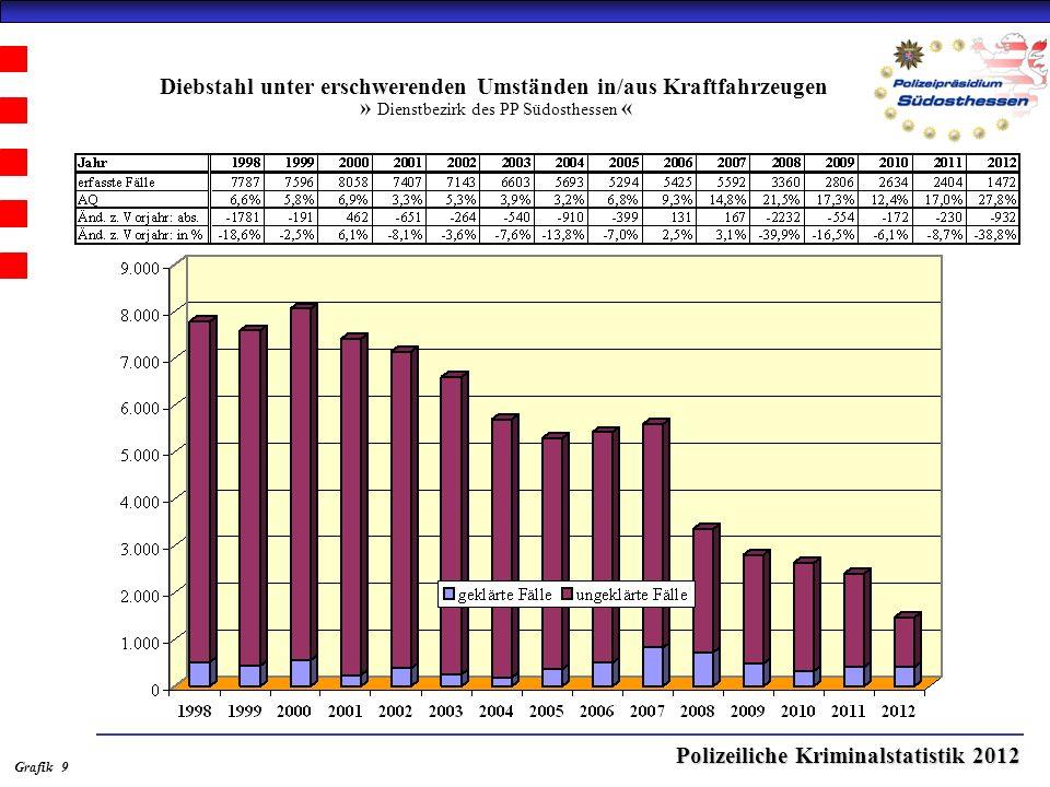 Polizeiliche Kriminalstatistik 2012 Diebstahl unter erschwerenden Umständen in/aus Kraftfahrzeugen » Dienstbezirk des PP Südosthessen « Grafik 9
