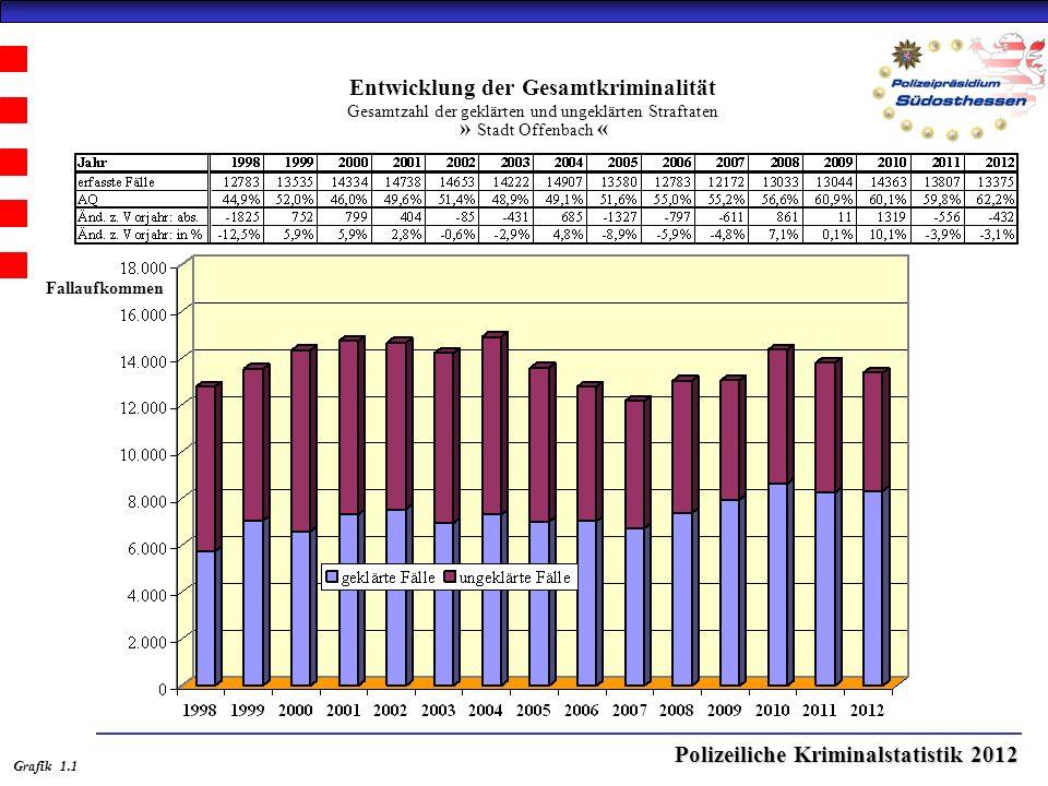 Polizeiliche Kriminalstatistik 2012 Entwicklung der Aufklärungsquote (AQ) » Stadt Offenbach « Grafik 2.1