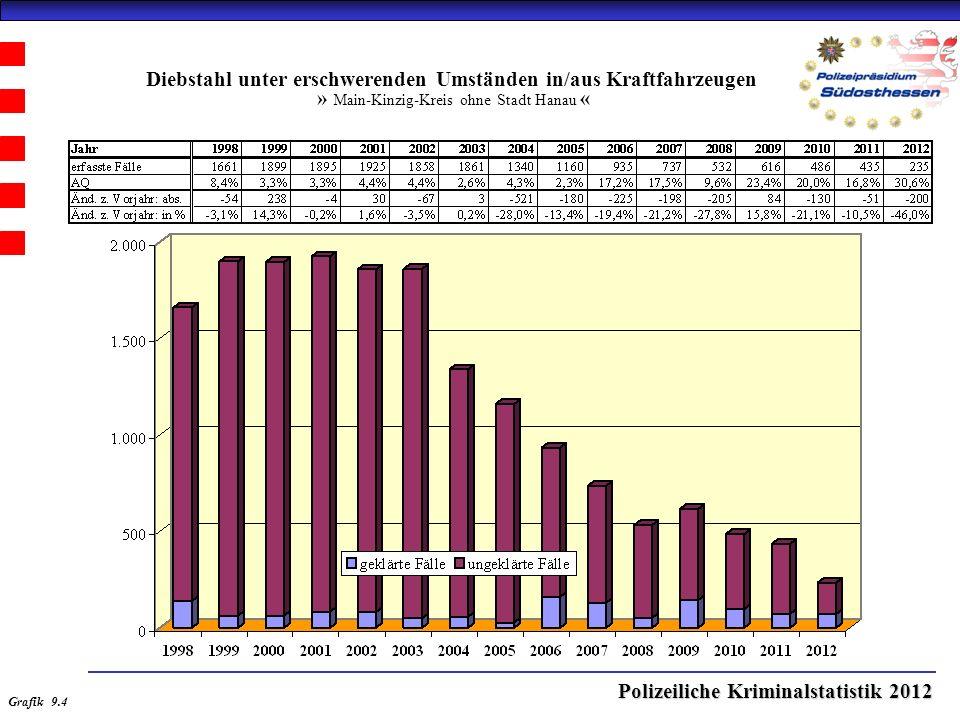 Polizeiliche Kriminalstatistik 2012 Diebstahl unter erschwerenden Umständen in/aus Kraftfahrzeugen » Main-Kinzig-Kreis ohne Stadt Hanau « Grafik 9.4