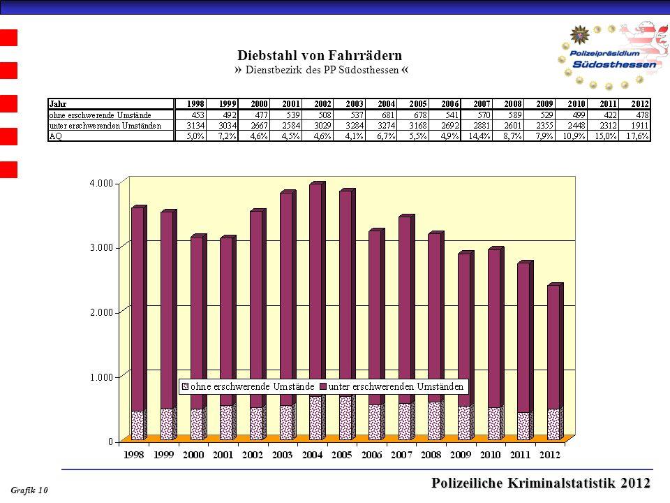 Polizeiliche Kriminalstatistik 2012 Diebstahl von Fahrrädern » Dienstbezirk des PP Südosthessen « Grafik 10
