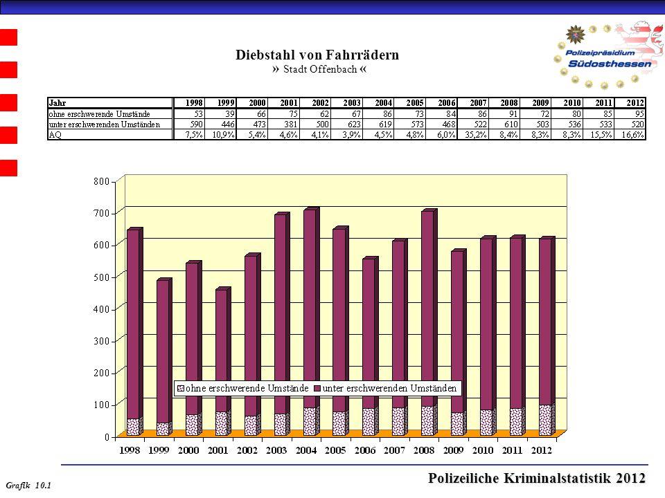 Polizeiliche Kriminalstatistik 2012 Diebstahl von Fahrrädern » Stadt Offenbach « Grafik 10.1