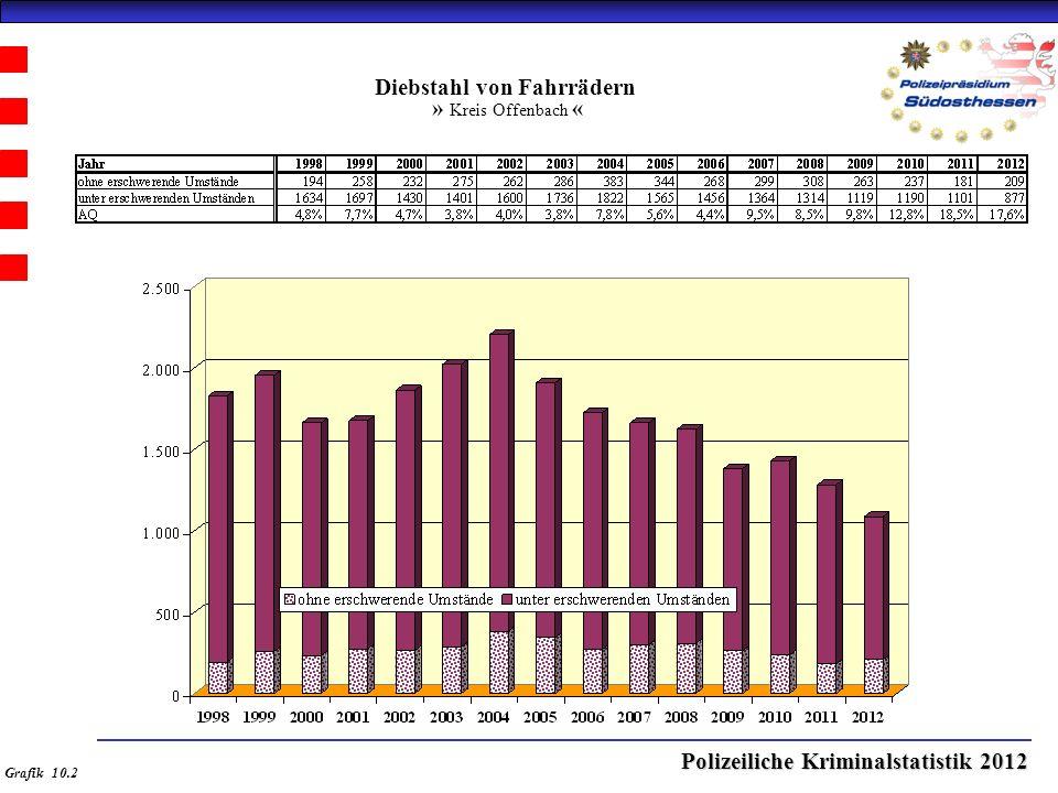Polizeiliche Kriminalstatistik 2012 Diebstahl von Fahrrädern » Kreis Offenbach « Grafik 10.2