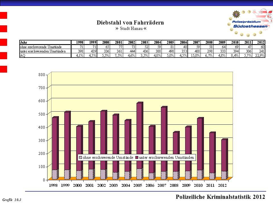 Polizeiliche Kriminalstatistik 2012 Diebstahl von Fahrrädern » Stadt Hanau « Grafik 10.3