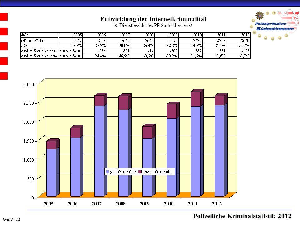 Polizeiliche Kriminalstatistik 2012 Entwicklung der Internetkriminalität » Dienstbezirk des PP Südosthessen « Grafik 11