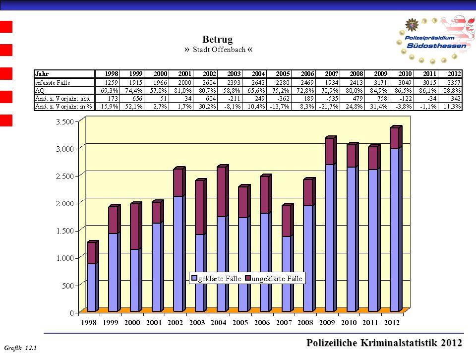Polizeiliche Kriminalstatistik 2012 Betrug » Stadt Offenbach « Grafik 12.1