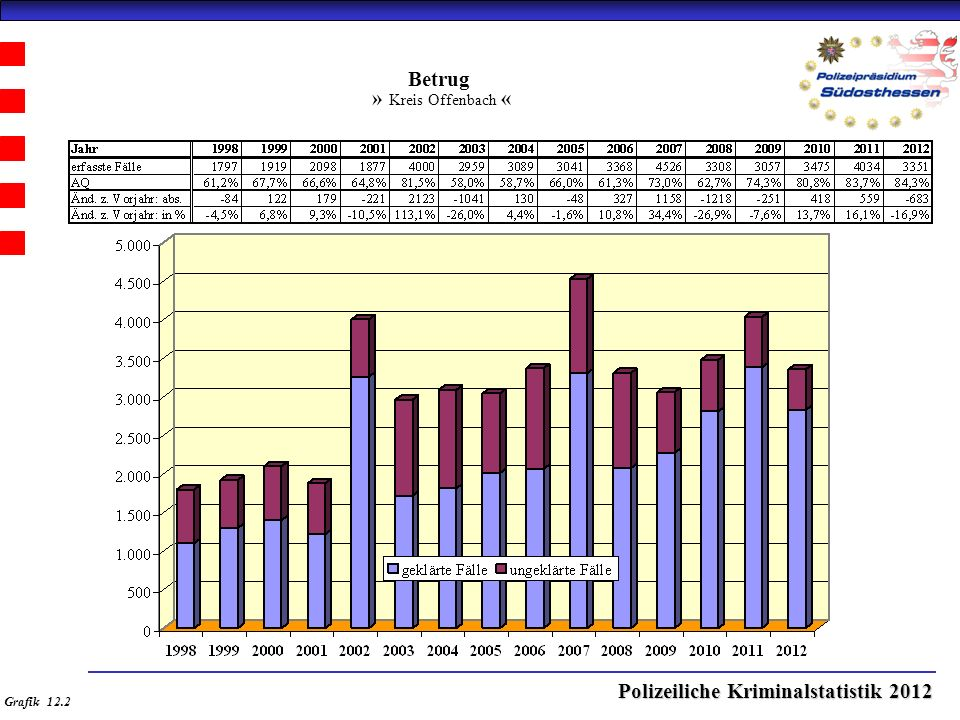 Polizeiliche Kriminalstatistik 2012 Betrug » Kreis Offenbach « Grafik 12.2