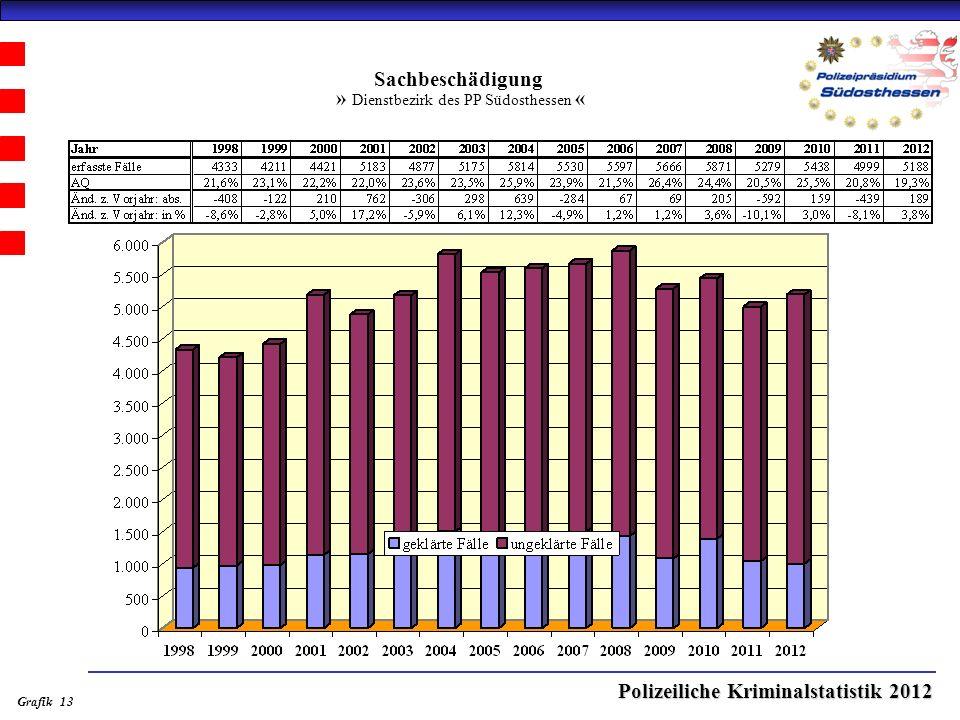 Polizeiliche Kriminalstatistik 2012 Sachbeschädigung » Dienstbezirk des PP Südosthessen « Grafik 13