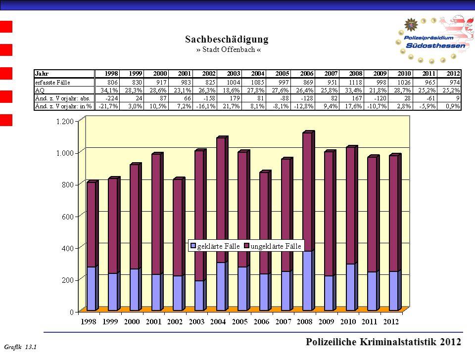 Polizeiliche Kriminalstatistik 2012 Sachbeschädigung » Stadt Offenbach « Grafik 13.1