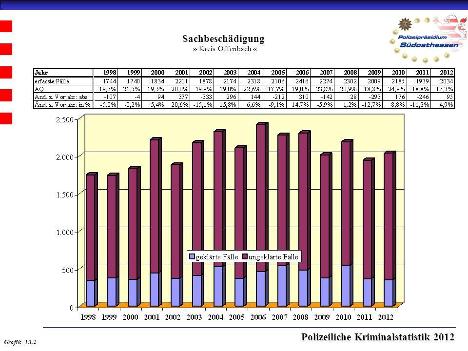 Polizeiliche Kriminalstatistik 2012 Sachbeschädigung » Kreis Offenbach « Grafik 13.2