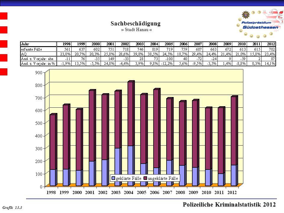 Polizeiliche Kriminalstatistik 2012 Sachbeschädigung » Stadt Hanau « Grafik 13.3
