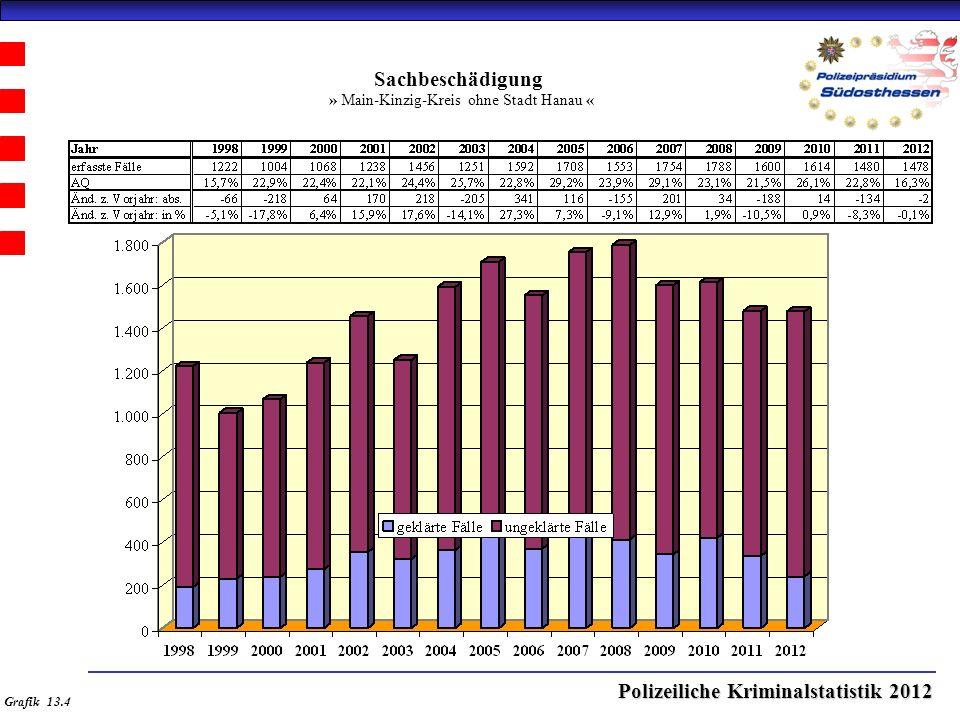 Polizeiliche Kriminalstatistik 2012 Sachbeschädigung » Main-Kinzig-Kreis ohne Stadt Hanau « Grafik 13.4