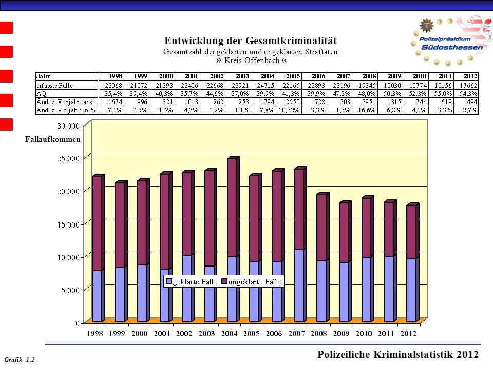 Polizeiliche Kriminalstatistik 2012 Entwicklung der Gesamtkriminalität Gesamtzahl der geklärten und ungeklärten Straftaten » Kreis Offenbach « Grafik 1.2 Fallaufkommen