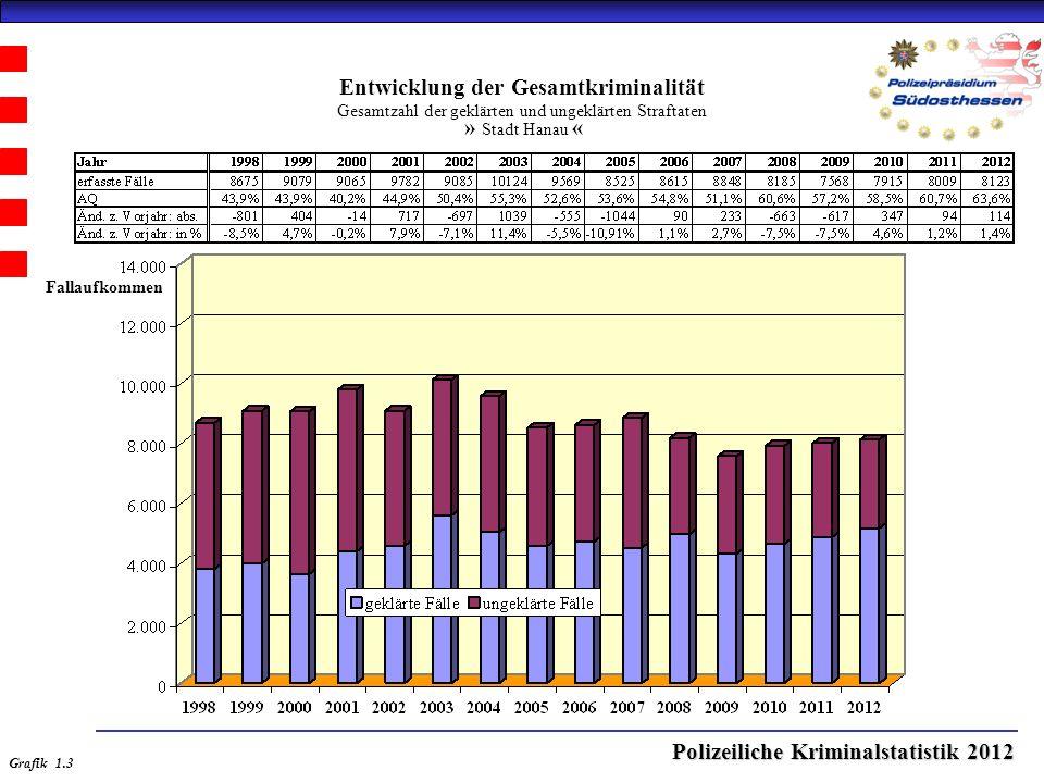 Polizeiliche Kriminalstatistik 2012 Entwicklung der Gesamtkriminalität Gesamtzahl der geklärten und ungeklärten Straftaten » Stadt Hanau « Grafik 1.3 Fallaufkommen