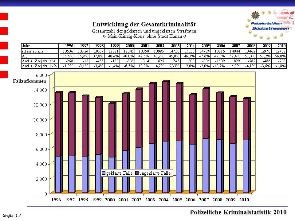 Polizeiliche Kriminalstatistik 2010 Entwicklung der Gesamtkriminalität Gesamtzahl der geklärten und ungeklärten Straftaten » Main-Kinzig-Kreis ohne Stadt Hanau « Grafik 1.4 Fallaufkommen