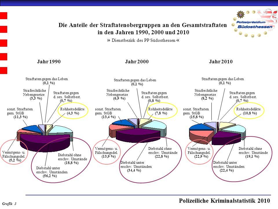 Polizeiliche Kriminalstatistik 2010 Die Anteile der Straftatenobergruppen an den Gesamtstraftaten in den Jahren 1990, 2000 und 2010 » Dienstbezirk des PP Südosthessen « Jahr 2000Jahr 1990Jahr 2010 Straftaten gegen das Leben (0,1 %) Straftaten gegen d.