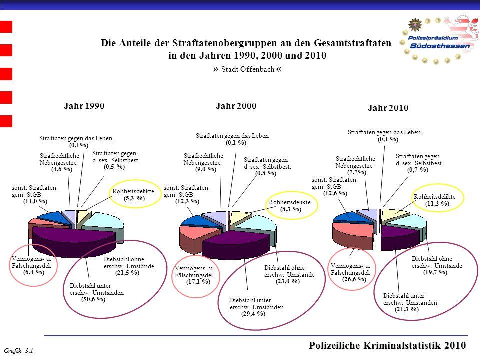 Polizeiliche Kriminalstatistik 2010 Die Anteile der Straftatenobergruppen an den Gesamtstraftaten in den Jahren 1990, 2000 und 2010 » Stadt Offenbach « Jahr 2000Jahr 1990 Jahr 2010 Straftaten gegen das Leben (0,1%) Straftaten gegen d.