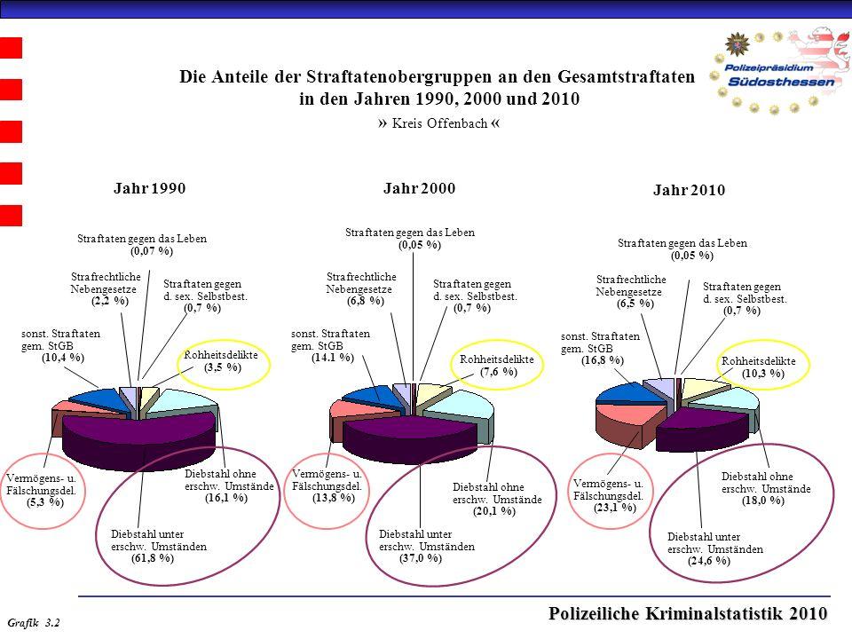 Polizeiliche Kriminalstatistik 2010 Straftaten gegen das Leben (0,05 %) Straftaten gegen das Leben (0,05 %) Die Anteile der Straftatenobergruppen an den Gesamtstraftaten in den Jahren 1990, 2000 und 2010 » Kreis Offenbach « Jahr 2000Jahr 1990 Jahr 2010 Straftaten gegen das Leben (0,07 %) Straftaten gegen d.