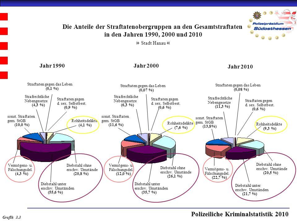 Polizeiliche Kriminalstatistik 2010 Die Anteile der Straftatenobergruppen an den Gesamtstraftaten in den Jahren 1990, 2000 und 2010 » Stadt Hanau « Jahr 2000Jahr 1990 Jahr 2010 Straftaten gegen das Leben (0,1 %) Straftaten gegen d.
