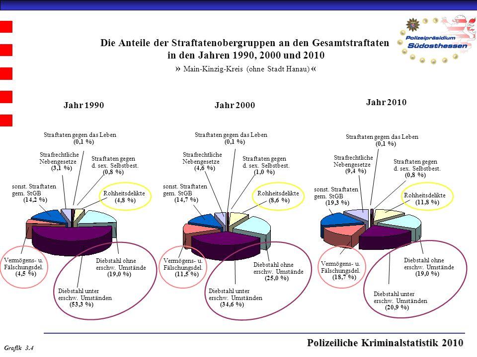 Polizeiliche Kriminalstatistik 2010 Die Anteile der Straftatenobergruppen an den Gesamtstraftaten in den Jahren 1990, 2000 und 2010 » Main-Kinzig-Kreis (ohne Stadt Hanau) « Jahr 2000Jahr 1990 Jahr 2010 Straftaten gegen das Leben (0,1 %) Straftaten gegen d.
