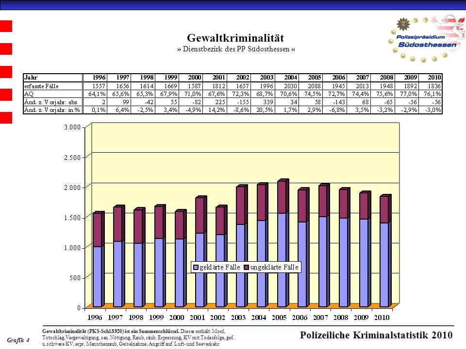 Polizeiliche Kriminalstatistik 2010 Gewaltkriminalität » Dienstbezirk des PP Südosthessen « Grafik 4 Gewaltkriminalität (PKS-Schl.8920) ist ein Summenschlüssel.