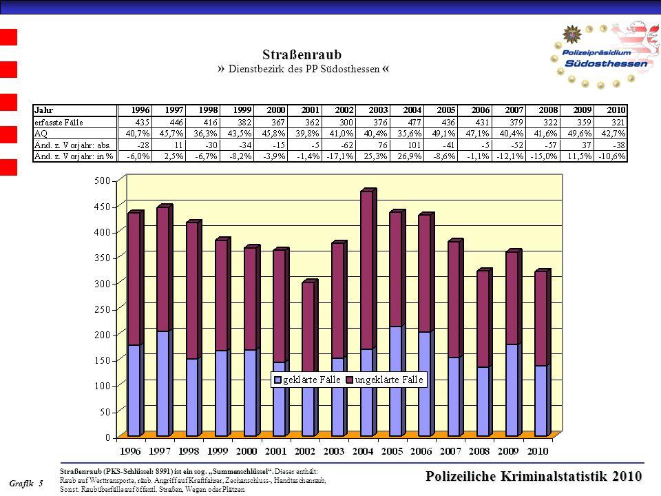 Polizeiliche Kriminalstatistik 2010 Straßenraub » Dienstbezirk des PP Südosthessen « Straßenraub (PKS-Schlüssel: 8991) ist ein sog.