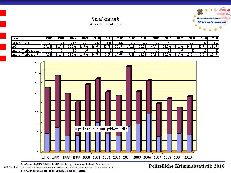Polizeiliche Kriminalstatistik 2010 Straßenraub » Stadt Offenbach « Straßenraub (PKS-Schlüssel: 8991) ist ein sog.