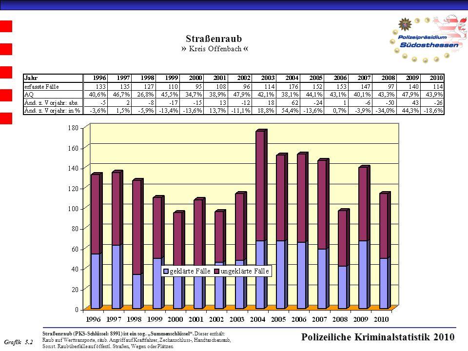Polizeiliche Kriminalstatistik 2010 Straßenraub » Kreis Offenbach « Straßenraub (PKS-Schlüssel: 8991) ist ein sog.