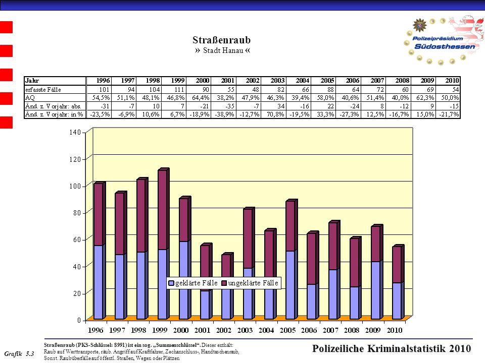 Polizeiliche Kriminalstatistik 2010 Straßenraub » Stadt Hanau « Straßenraub (PKS-Schlüssel: 8991) ist ein sog.