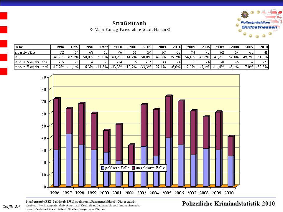 Polizeiliche Kriminalstatistik 2010 Straßenraub » Main-Kinzig-Kreis ohne Stadt Hanau « Straßenraub (PKS-Schlüssel: 8991) ist ein sog.