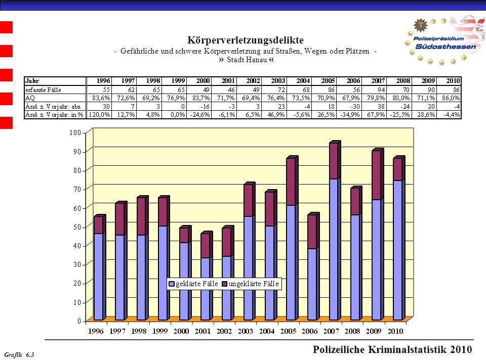 Polizeiliche Kriminalstatistik 2010 Körperverletzungsdelikte - Gefährliche und schwere Körperverletzung auf Straßen, Wegen oder Plätzen - » Stadt Hanau « Grafik 6.3