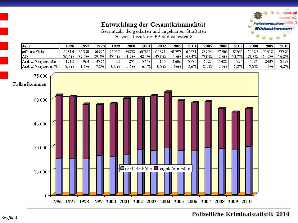 Polizeiliche Kriminalstatistik 2010 Entwicklung der Gesamtkriminalität Gesamtzahl der geklärten und ungeklärten Straftaten » Dienstbezirk des PP Südosthessen « Grafik 1 Fallaufkommen