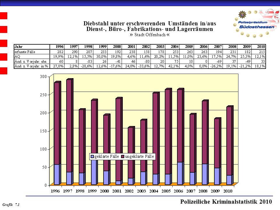 Polizeiliche Kriminalstatistik 2010 Diebstahl unter erschwerenden Umständen in/aus Dienst-, Büro-, Fabrikations- und Lagerräumen » Stadt Offenbach « Grafik 7.1