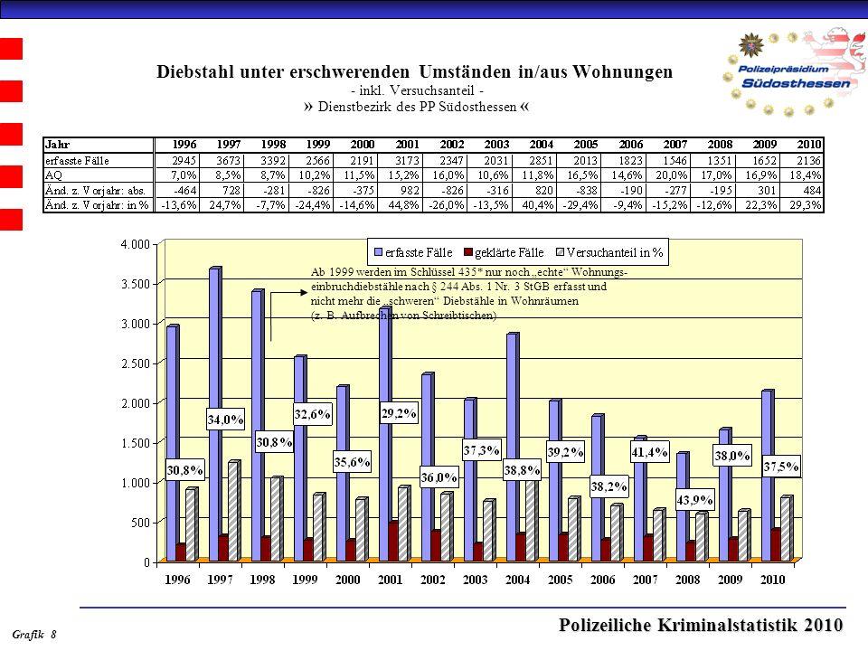 Polizeiliche Kriminalstatistik 2010 Diebstahl unter erschwerenden Umständen in/aus Wohnungen - inkl.