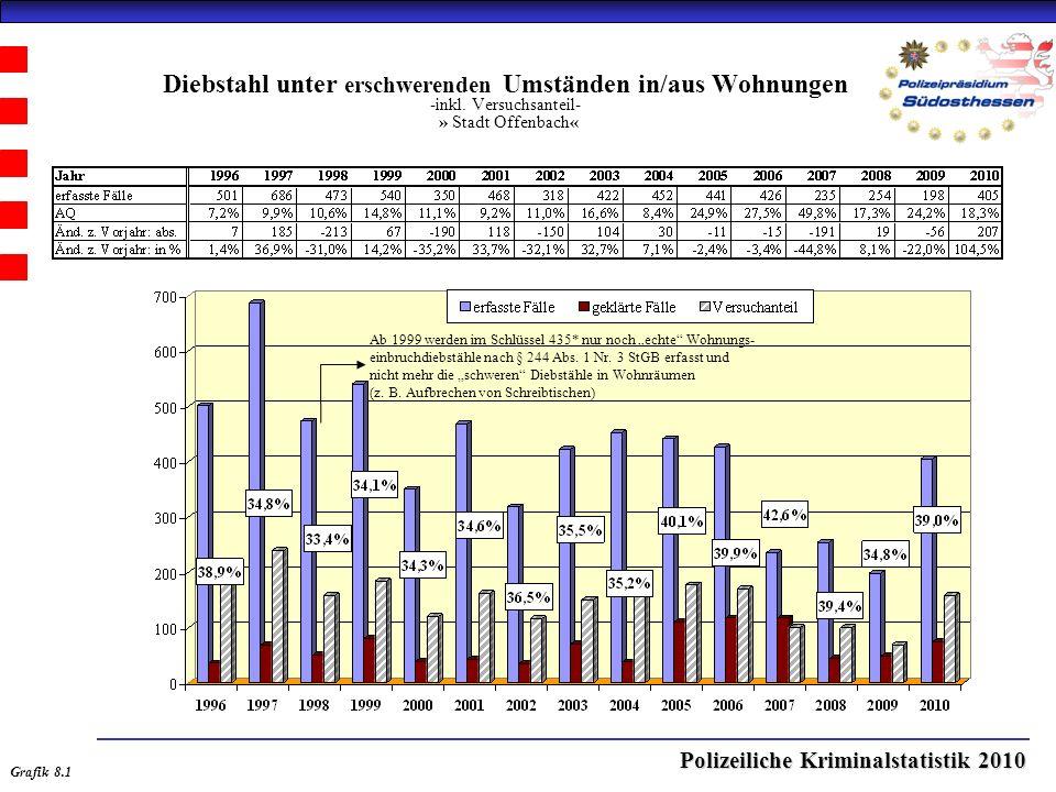 Polizeiliche Kriminalstatistik 2010 Diebstahl unter erschwerenden Umständen in/aus Wohnungen -inkl.
