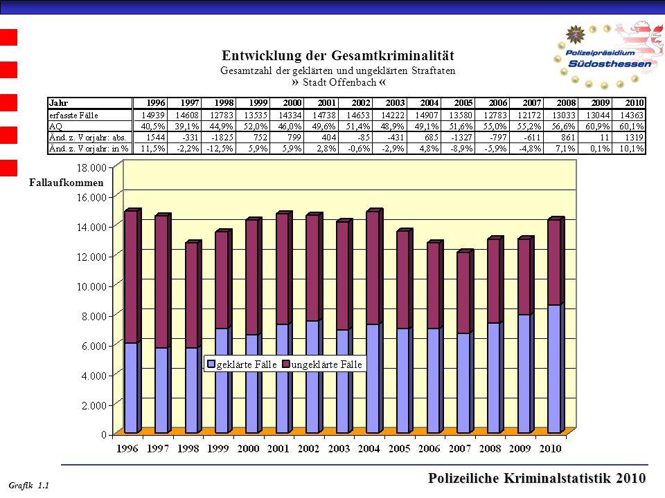 Polizeiliche Kriminalstatistik 2010 Entwicklung der Gesamtkriminalität Gesamtzahl der geklärten und ungeklärten Straftaten » Stadt Offenbach « Grafik 1.1 Fallaufkommen
