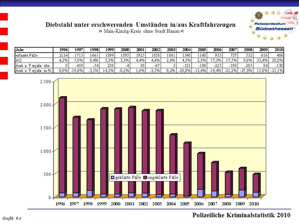 Polizeiliche Kriminalstatistik 2010 Diebstahl unter erschwerenden Umständen in/aus Kraftfahrzeugen » Main-Kinzig-Kreis ohne Stadt Hanau « Grafik 9.4