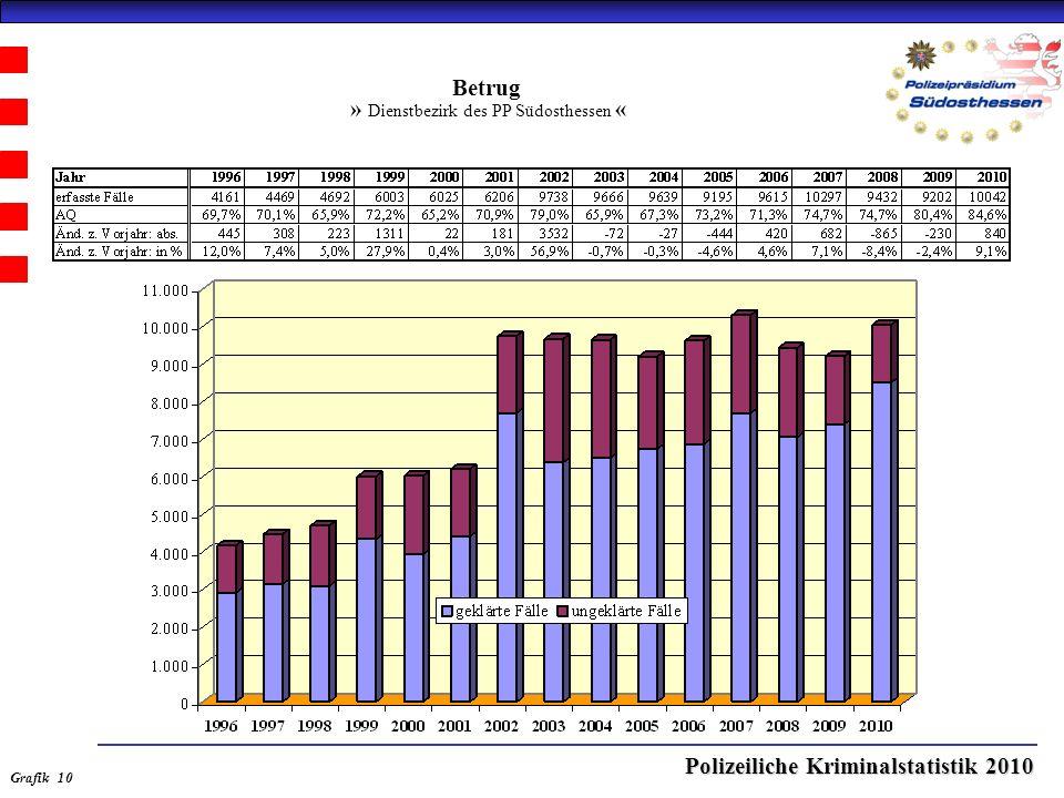 Polizeiliche Kriminalstatistik 2010 Betrug » Dienstbezirk des PP Südosthessen « Grafik 10