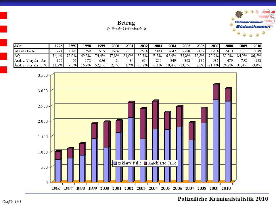 Polizeiliche Kriminalstatistik 2010 Betrug » Stadt Offenbach « Grafik 10.1