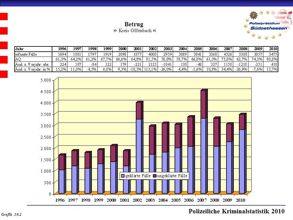 Polizeiliche Kriminalstatistik 2010 Betrug » Kreis Offenbach « Grafik 10.2